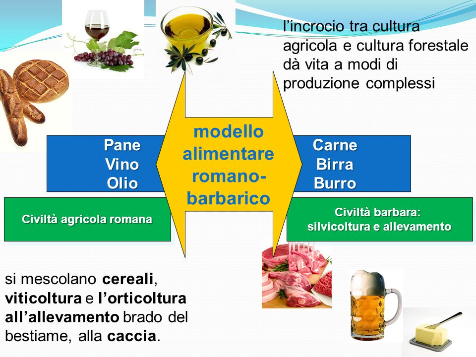 modello alimentare romano- barbarico