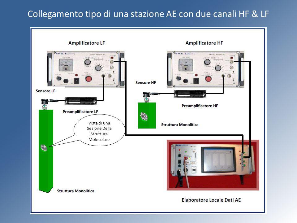 Collegamento tipo di una stazione AE con due canali HF & LF