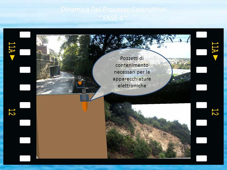 Dinamica Del Processo Costruttivo FASE 4°