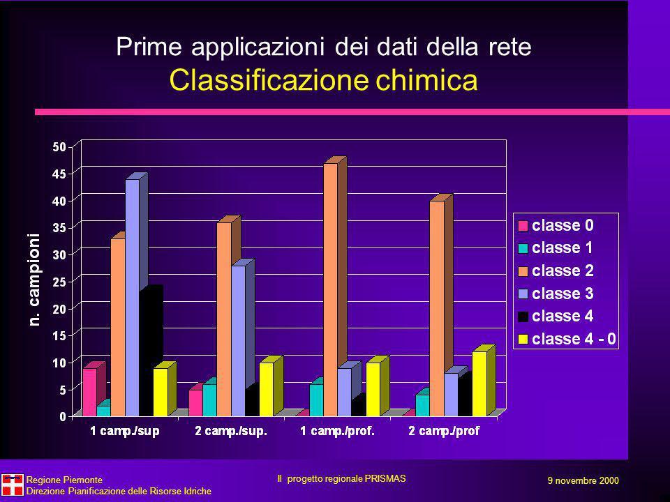 Prime applicazioni dei dati della rete Classificazione chimica