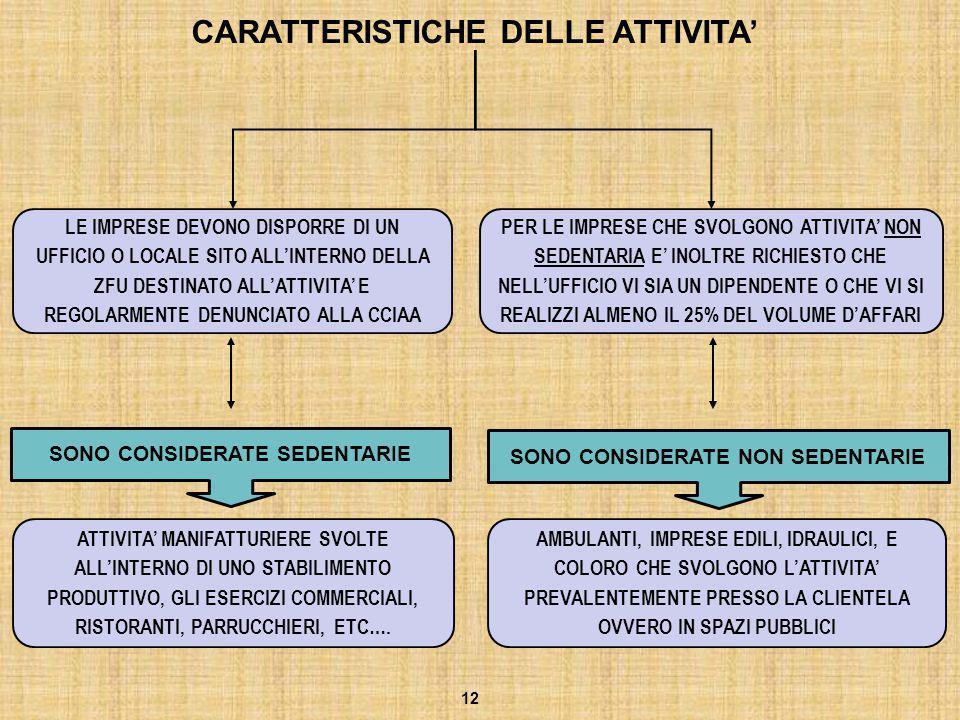 CARATTERISTICHE DELLE ATTIVITA'