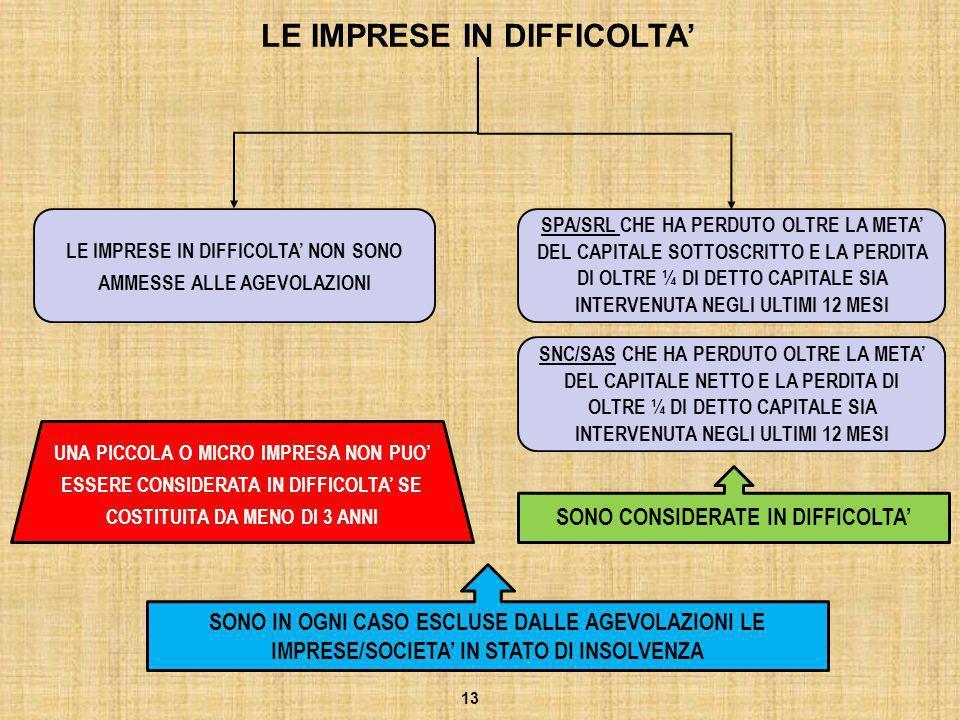 LE IMPRESE IN DIFFICOLTA'