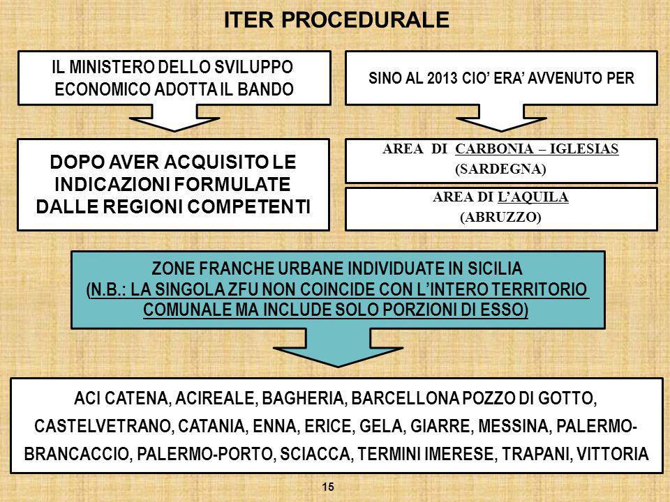 ITER PROCEDURALE IL MINISTERO DELLO SVILUPPO ECONOMICO ADOTTA IL BANDO