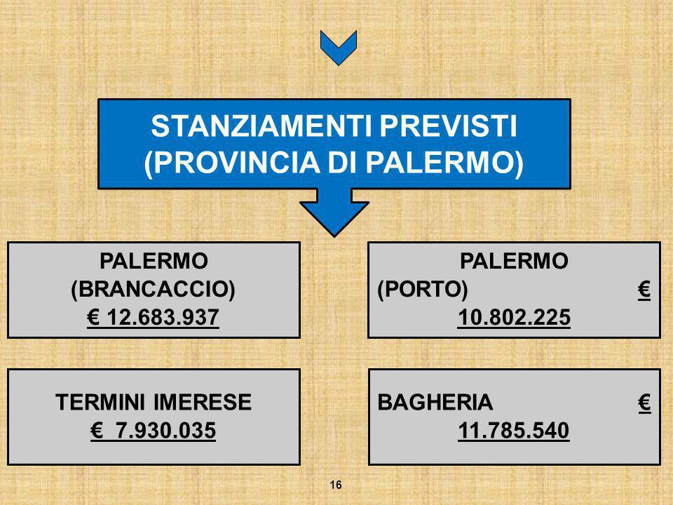 STANZIAMENTI PREVISTI (PROVINCIA DI PALERMO)