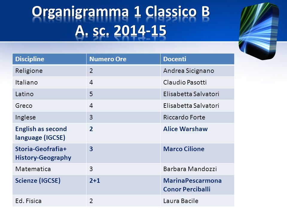 Organigramma 1 Classico B A. sc. 2014-15
