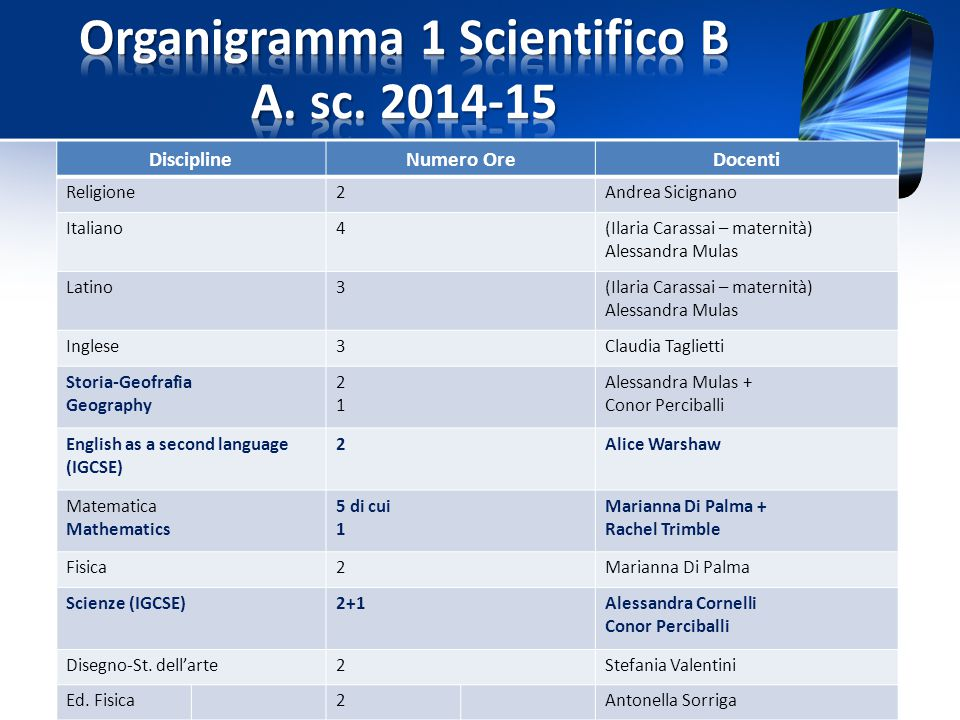 Organigramma 1 Scientifico B A. sc. 2014-15