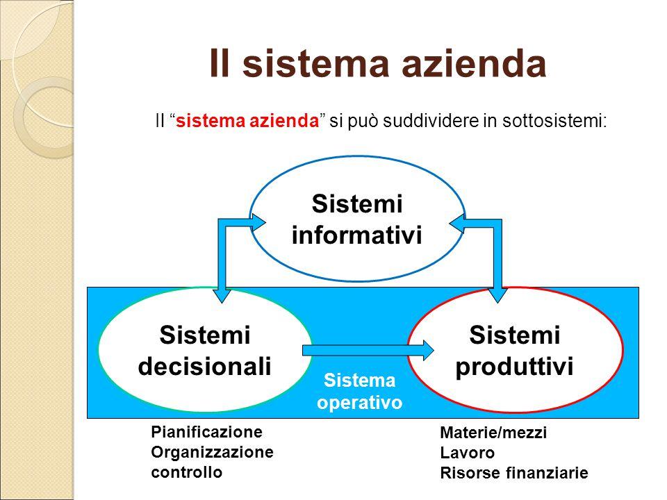 Il sistema azienda si può suddividere in sottosistemi: