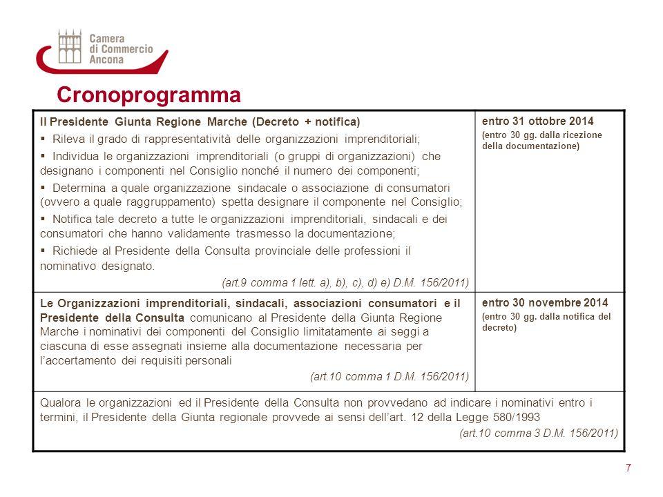 Cronoprogramma Il Presidente Giunta Regione Marche (Decreto + notifica) Rileva il grado di rappresentatività delle organizzazioni imprenditoriali;