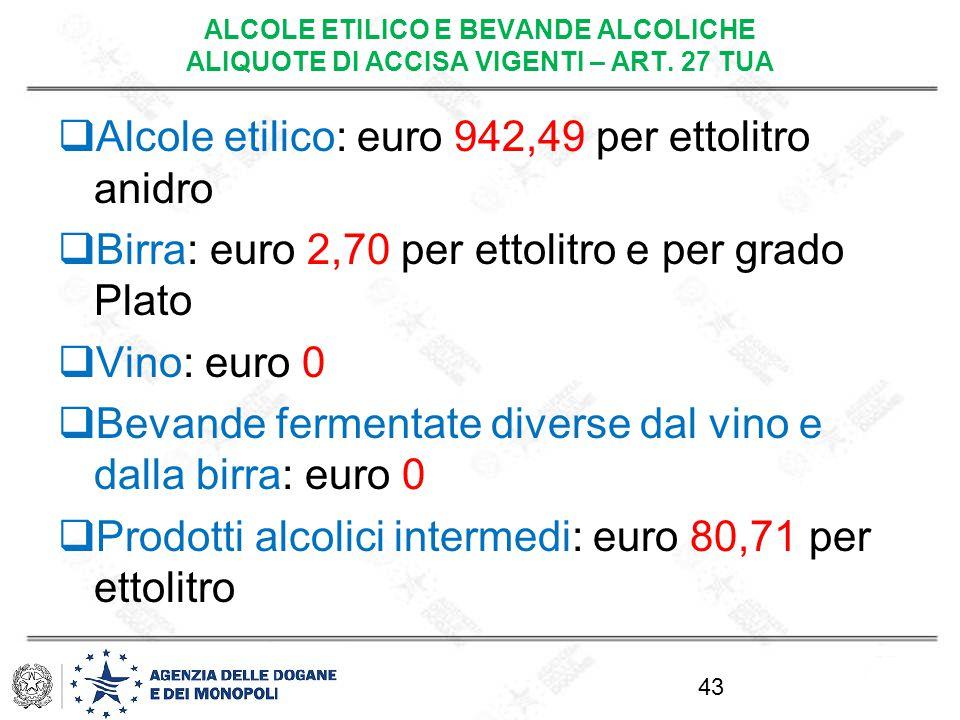 Alcole etilico: euro 942,49 per ettolitro anidro