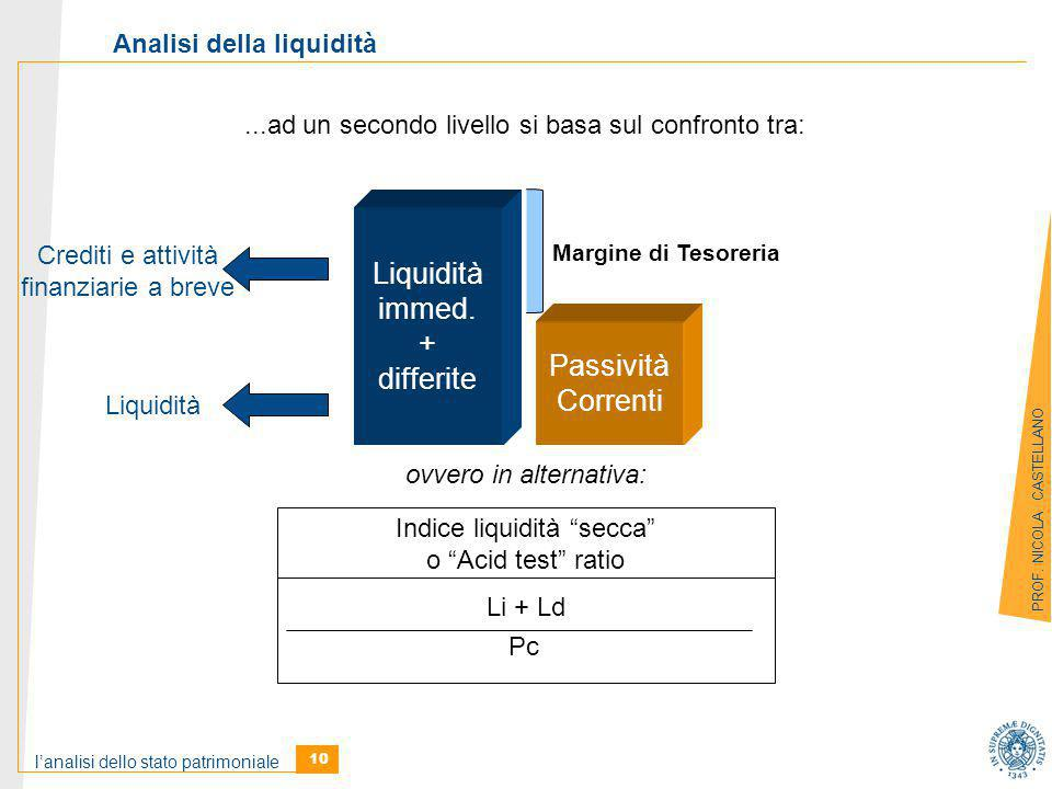 Liquidità immed. + differite Passività Correnti