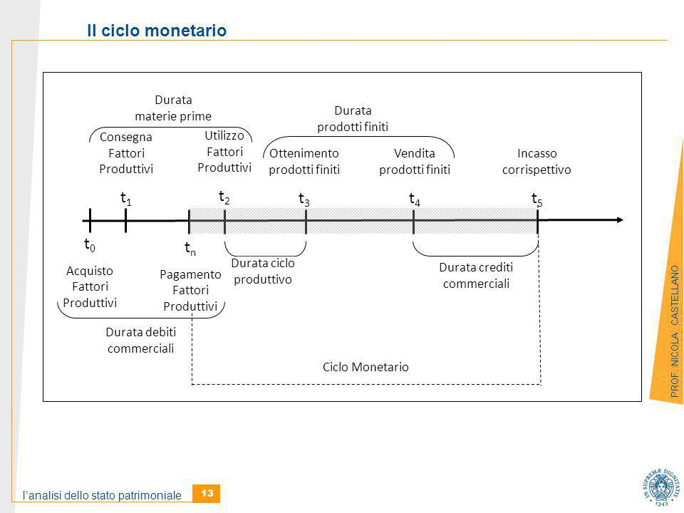 Il ciclo monetario t0 t1 t2 t3 t4 t5 tn Acquisto Fattori Produttivi