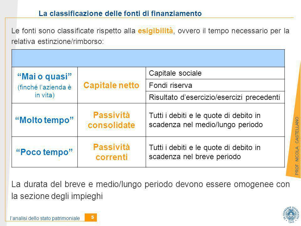 La classificazione delle fonti di finanziamento Passività consolidate