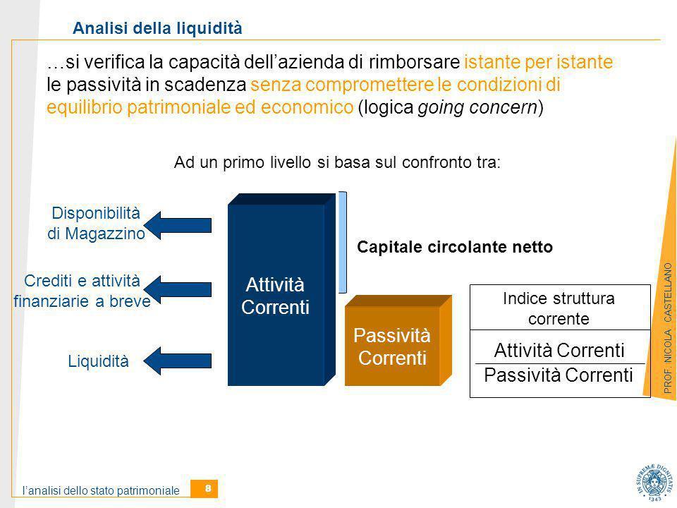 Analisi della liquidità