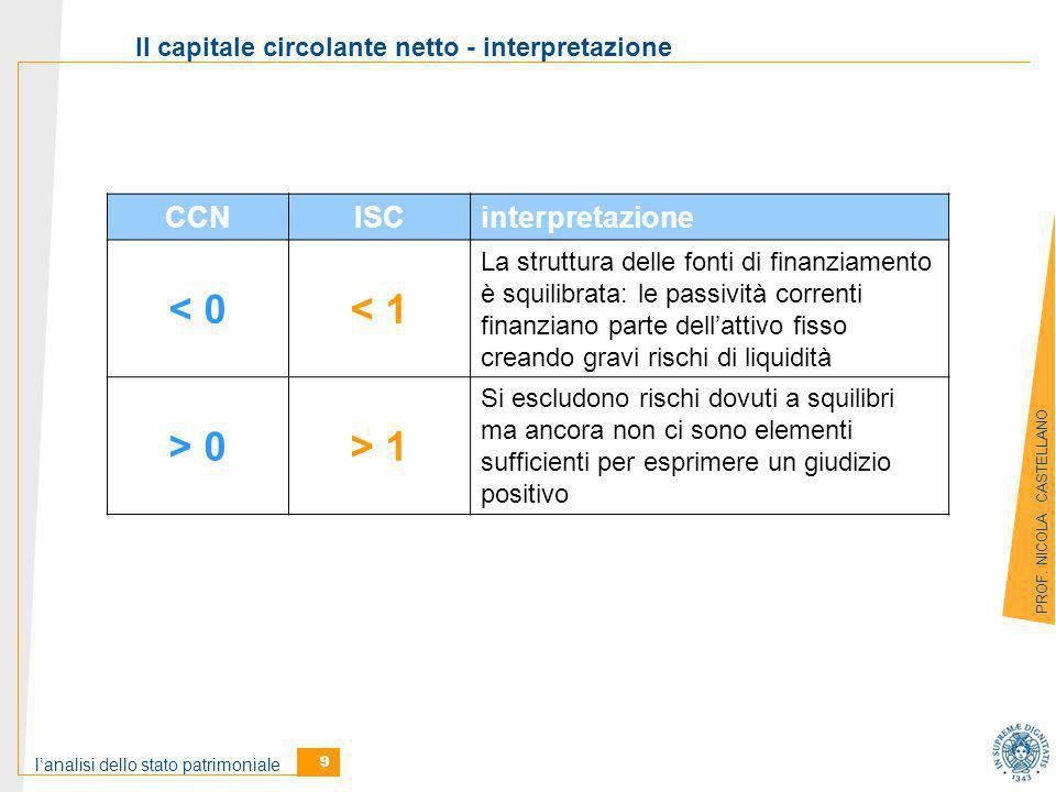 Il capitale circolante netto - interpretazione