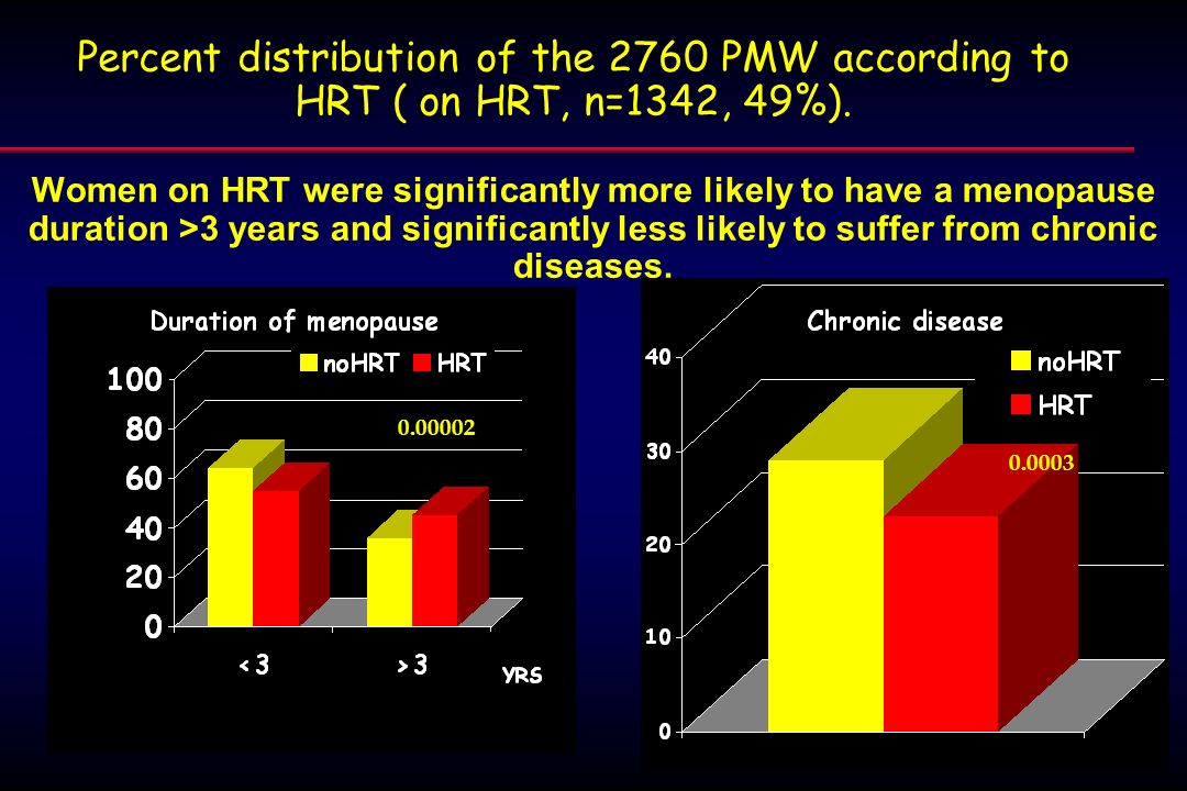 Percent distribution of the 2760 PMW according to HRT ( on HRT, n=1342, 49%).