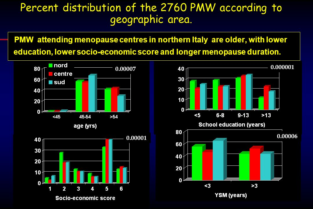 Percent distribution of the 2760 PMW according to geographic area.