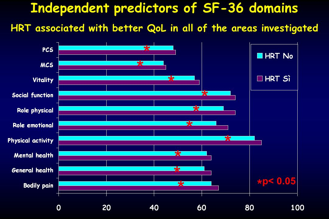 Independent predictors of SF-36 domains