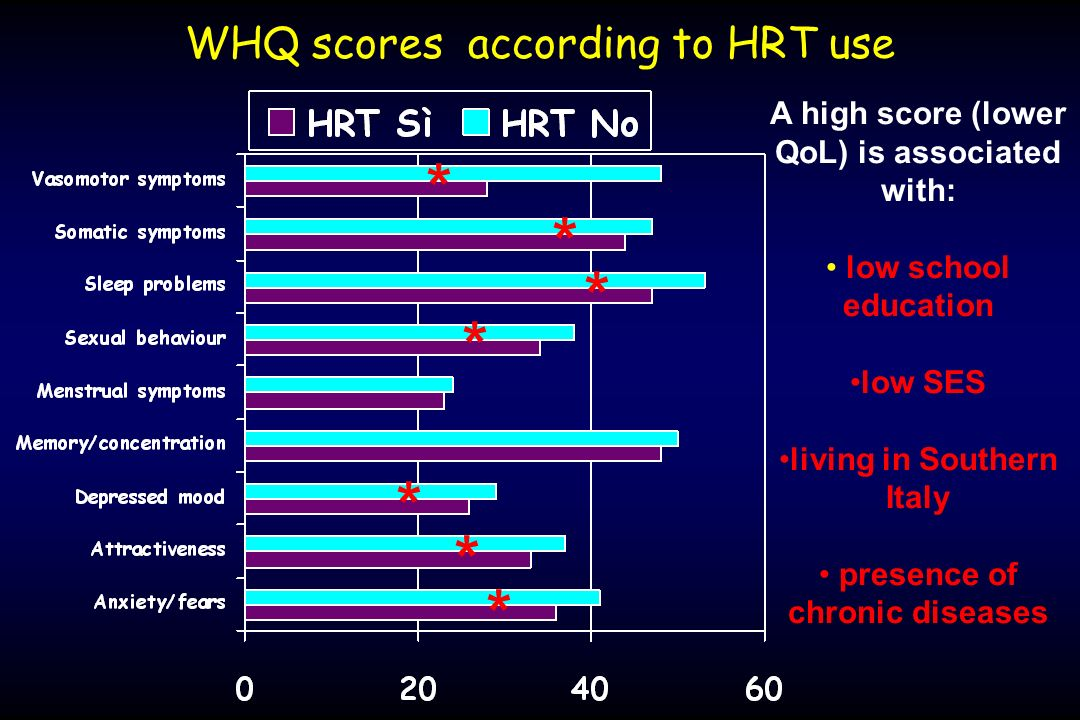 WHQ scores according to HRT use