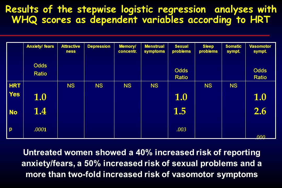 Results of the stepwise logistic regression analyses with WHQ scores as dependent variables according to HRT