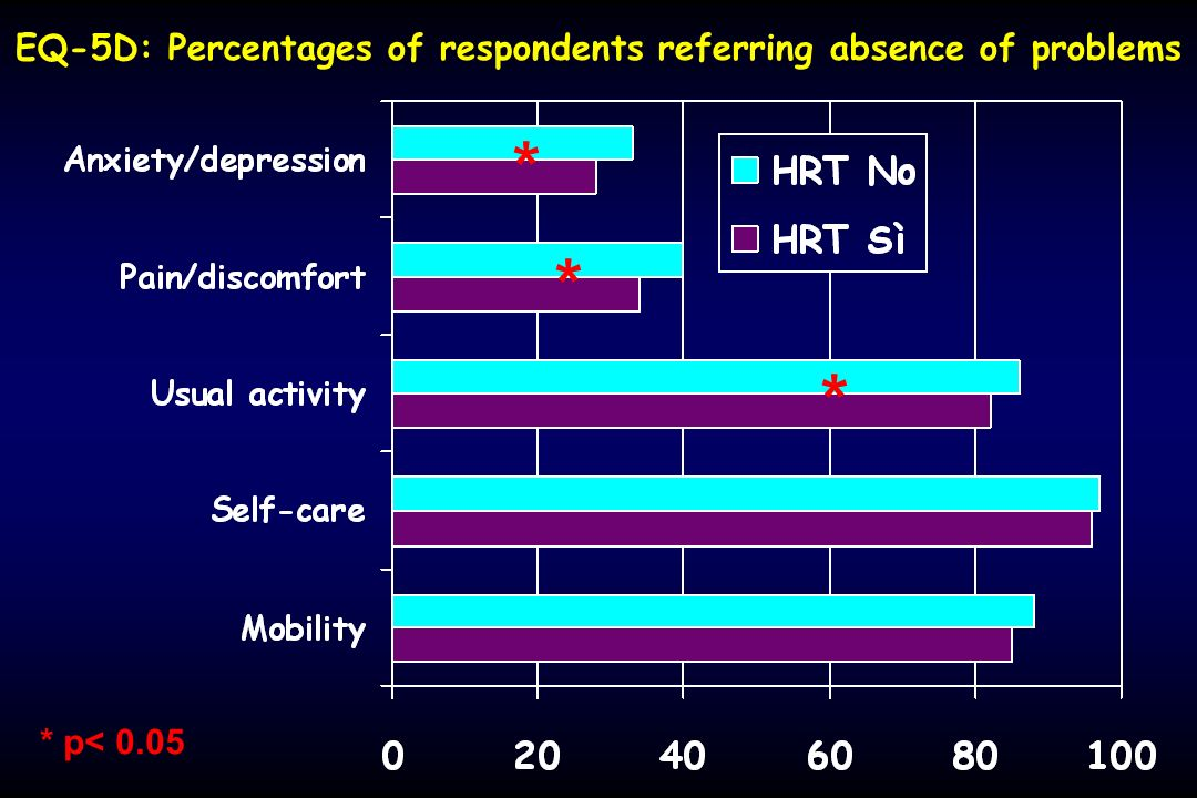EQ-5D: Percentages of respondents referring absence of problems
