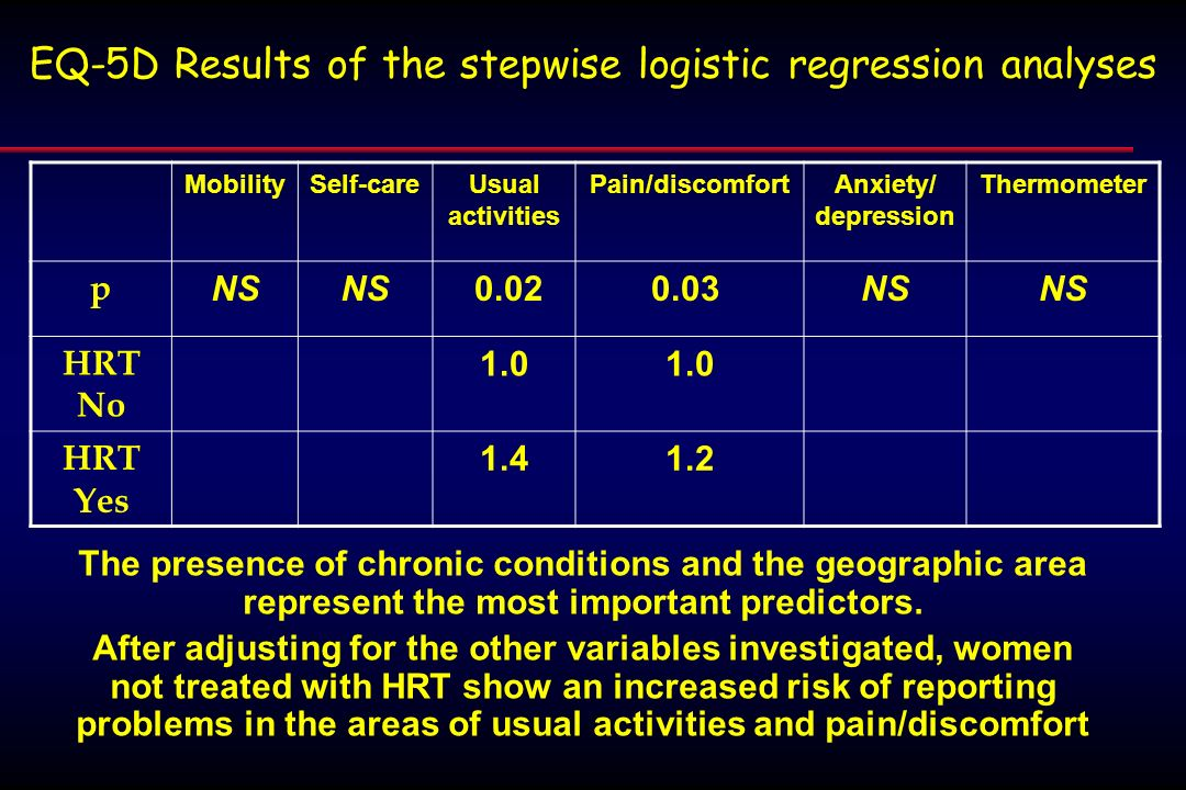 EQ-5D Results of the stepwise logistic regression analyses