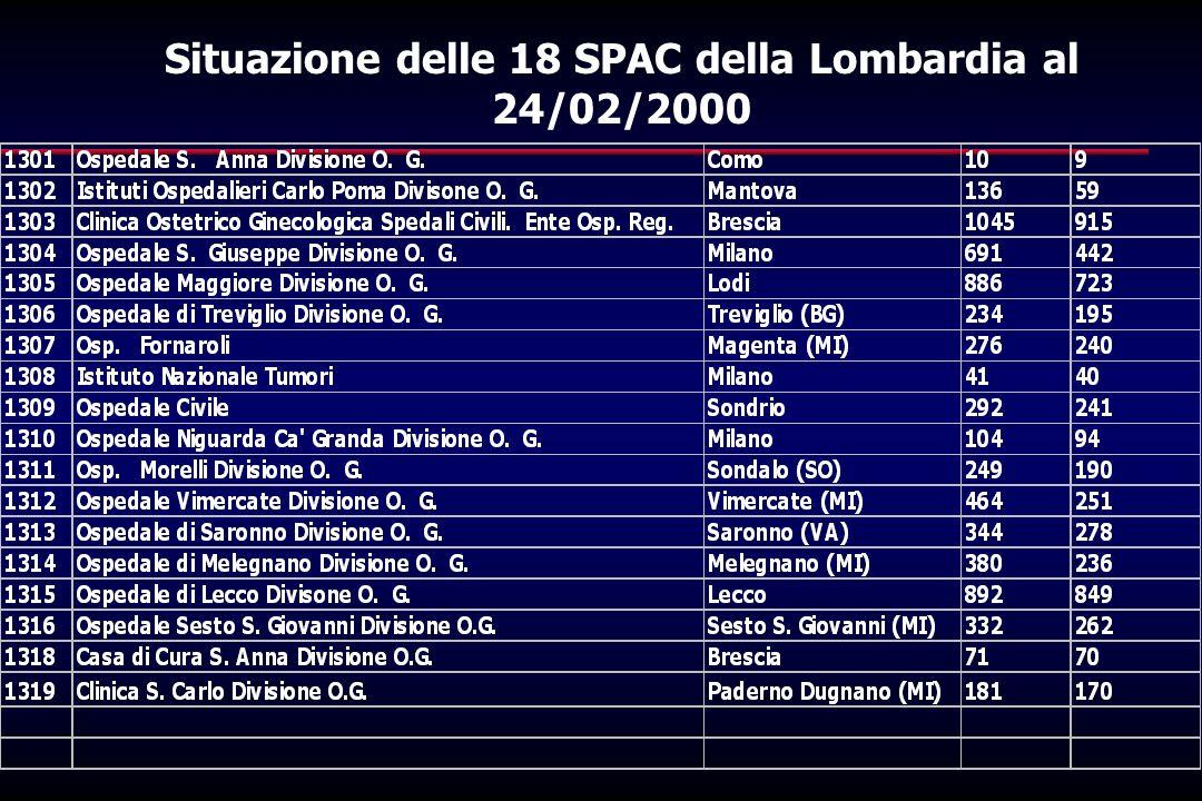 Situazione delle 18 SPAC della Lombardia al 24/02/2000