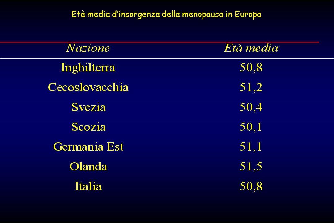 Età media d'insorgenza della menopausa in Europa