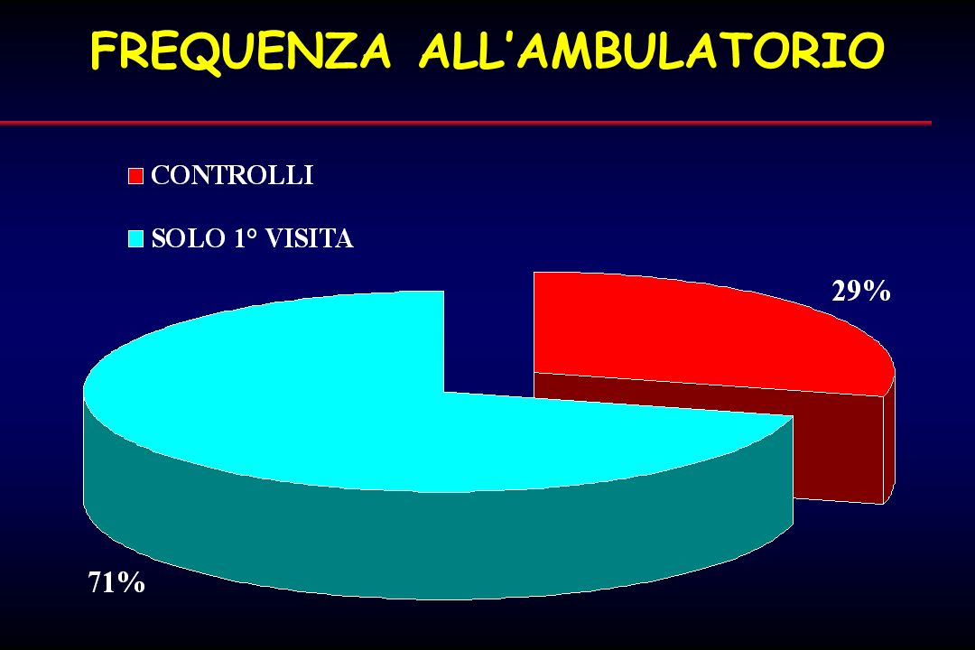 FREQUENZA ALL'AMBULATORIO