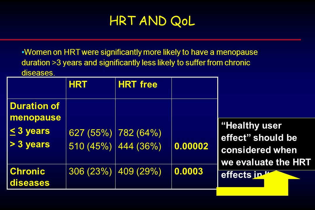 HRT AND QoL 0.0003 409 (29%) 306 (23%) Chronic diseases 0.00002