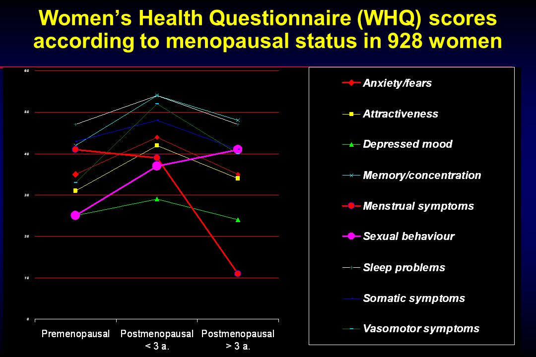 Women's Health Questionnaire (WHQ) scores according to menopausal status in 928 women