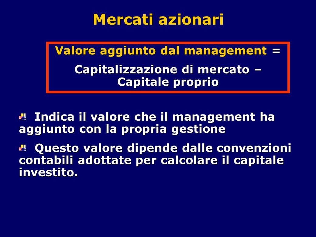 Mercati azionari Valore aggiunto dal management =