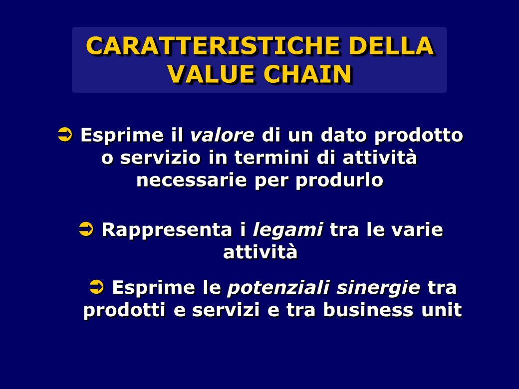 CARATTERISTICHE DELLA VALUE CHAIN