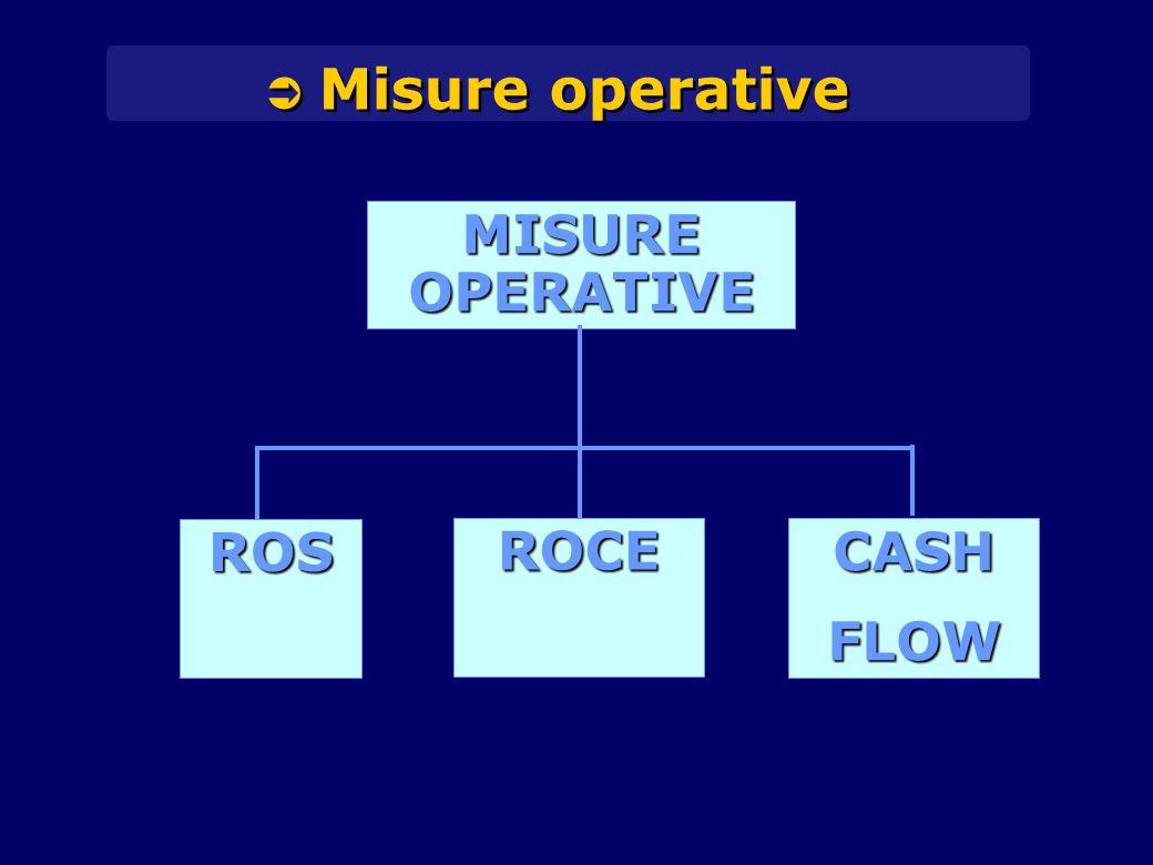 MISURE OPERATIVE ROS ROCE CASH FLOW