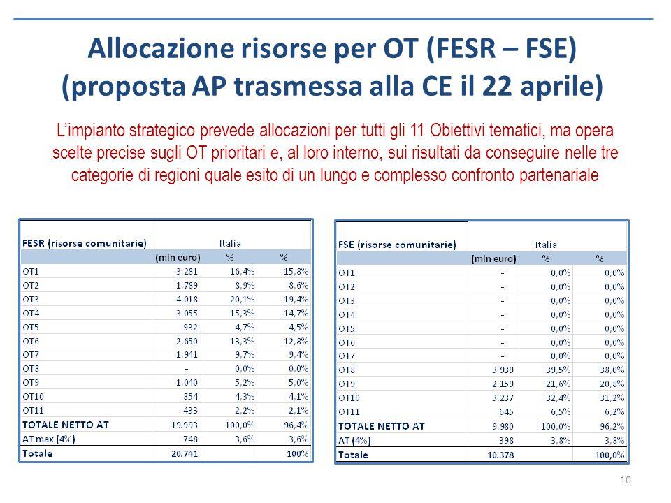 Allocazione risorse per OT (FESR – FSE) (proposta AP trasmessa alla CE il 22 aprile)