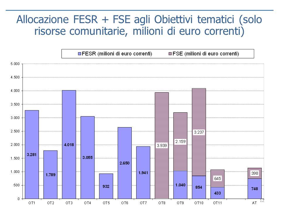 Allocazione FESR + FSE agli Obiettivi tematici (solo risorse comunitarie, milioni di euro correnti)