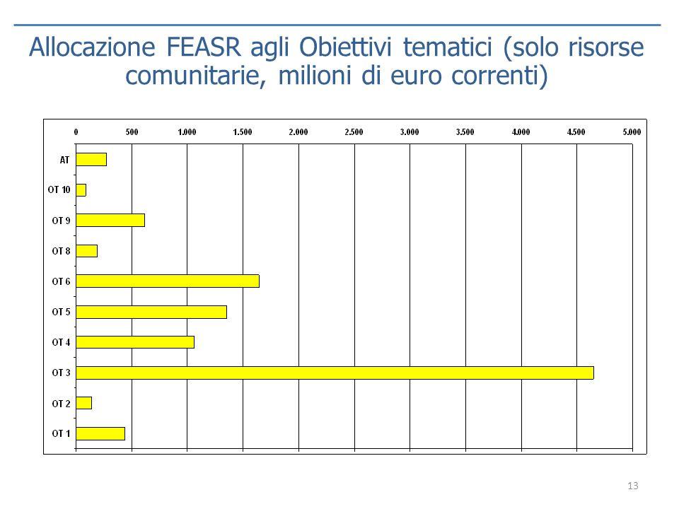 Allocazione FEASR agli Obiettivi tematici (solo risorse comunitarie, milioni di euro correnti)
