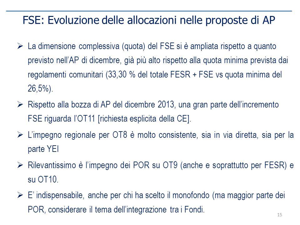 FSE: Evoluzione delle allocazioni nelle proposte di AP
