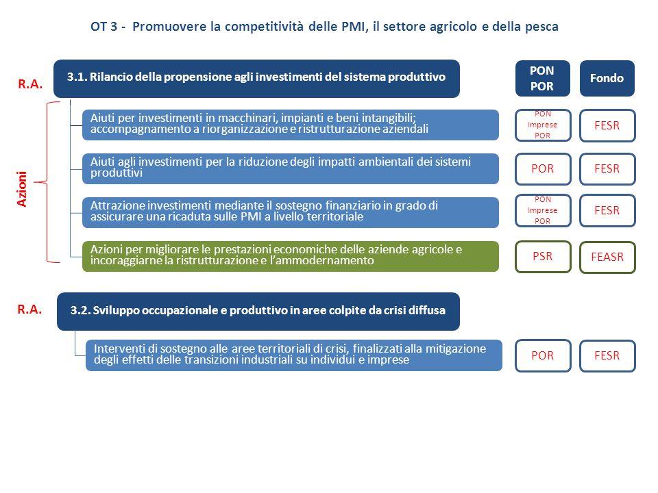OT 3 - Promuovere la competitività delle PMI, il settore agricolo e della pesca