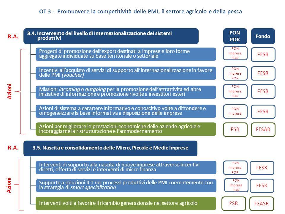 3.5. Nascita e consolidamento delle Micro, Piccole e Medie Imprese