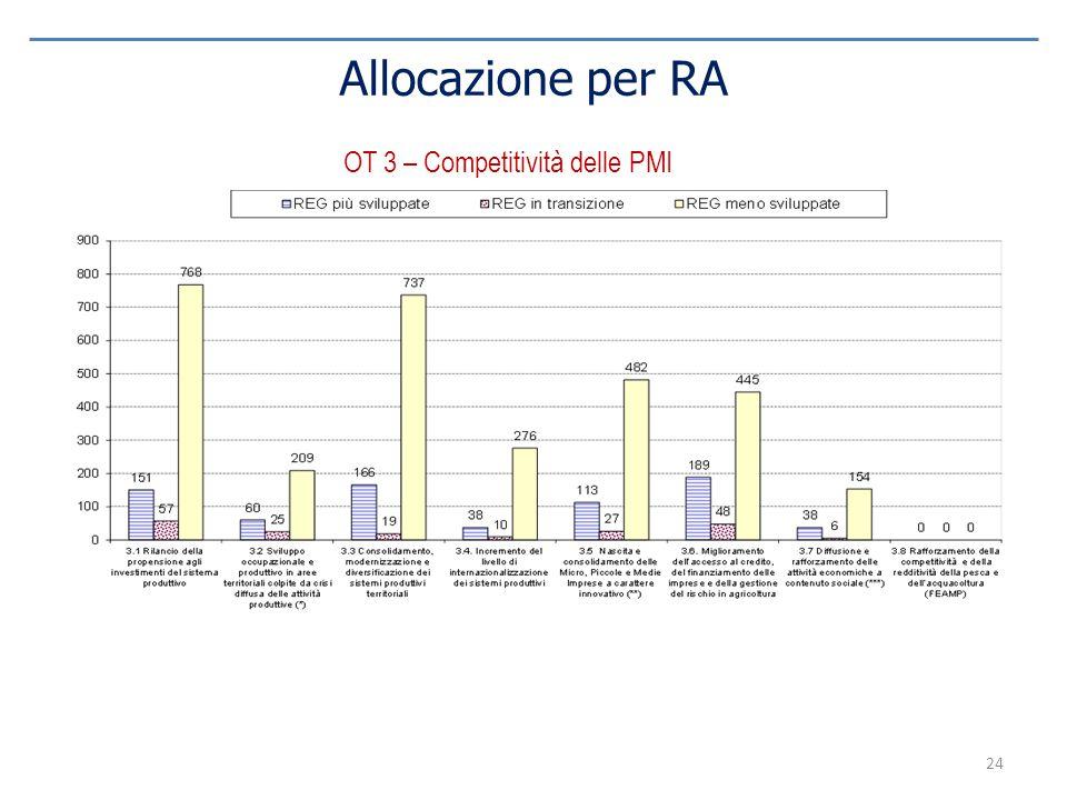 OT 3 – Competitività delle PMI