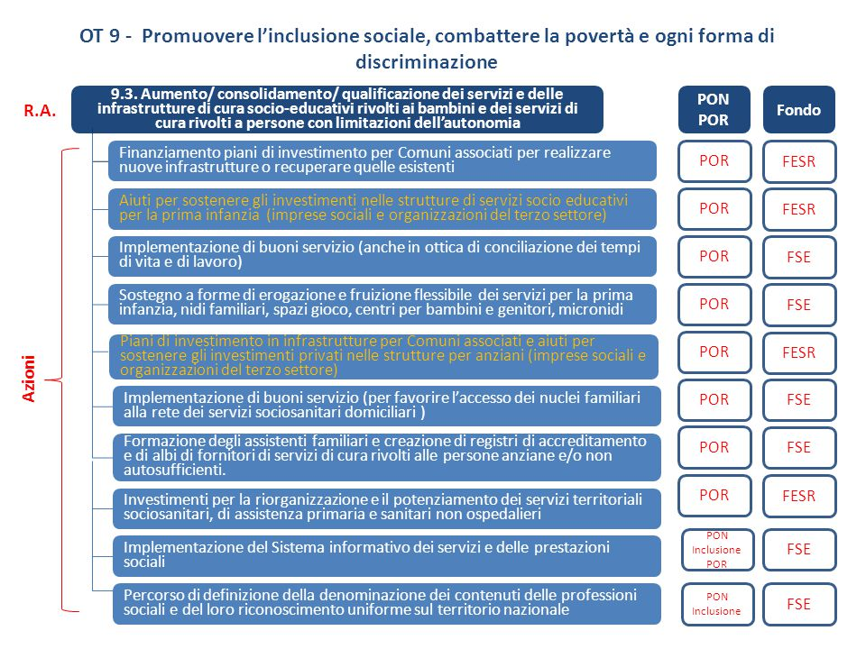 OT 9 - Promuovere l'inclusione sociale, combattere la povertà e ogni forma di discriminazione