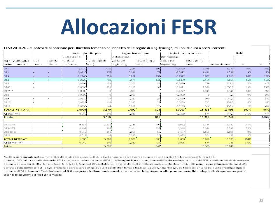 Allocazioni FESR