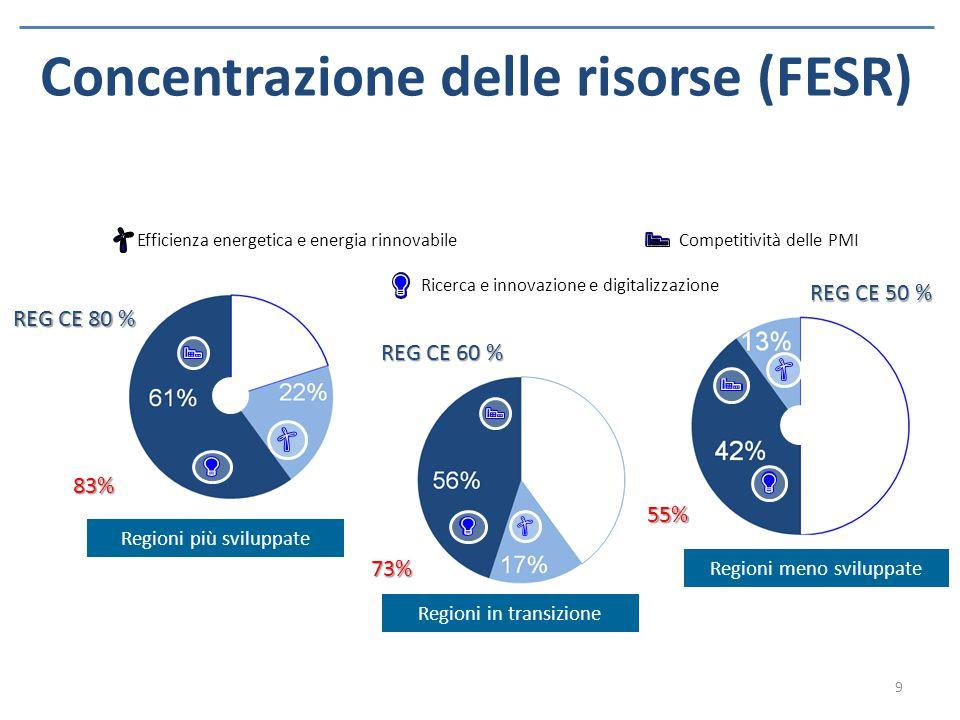 Concentrazione delle risorse (FESR)