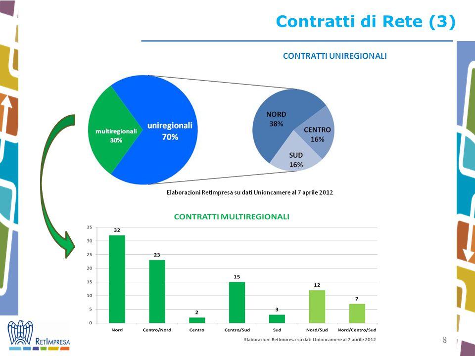 Contratti di Rete (3) CONTRATTI UNIREGIONALI