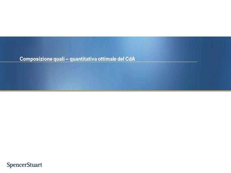 Composizione quali – quantitativa ottimale del CdA