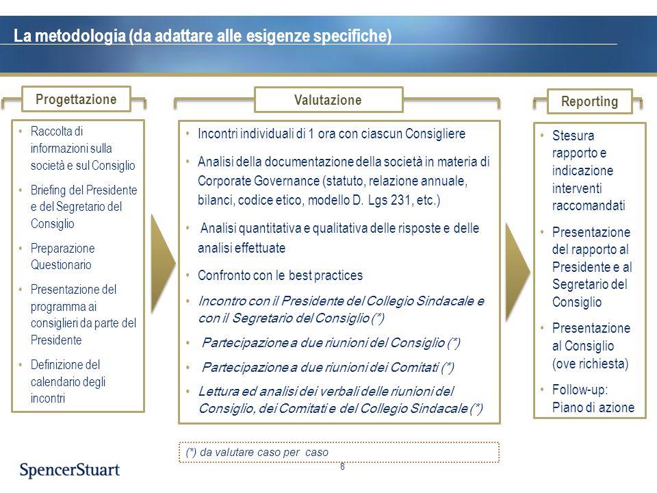 La metodologia (da adattare alle esigenze specifiche)