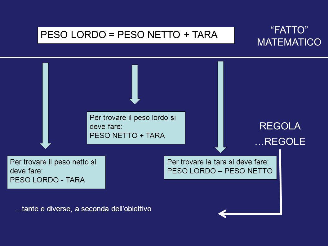 PESO LORDO = PESO NETTO + TARA