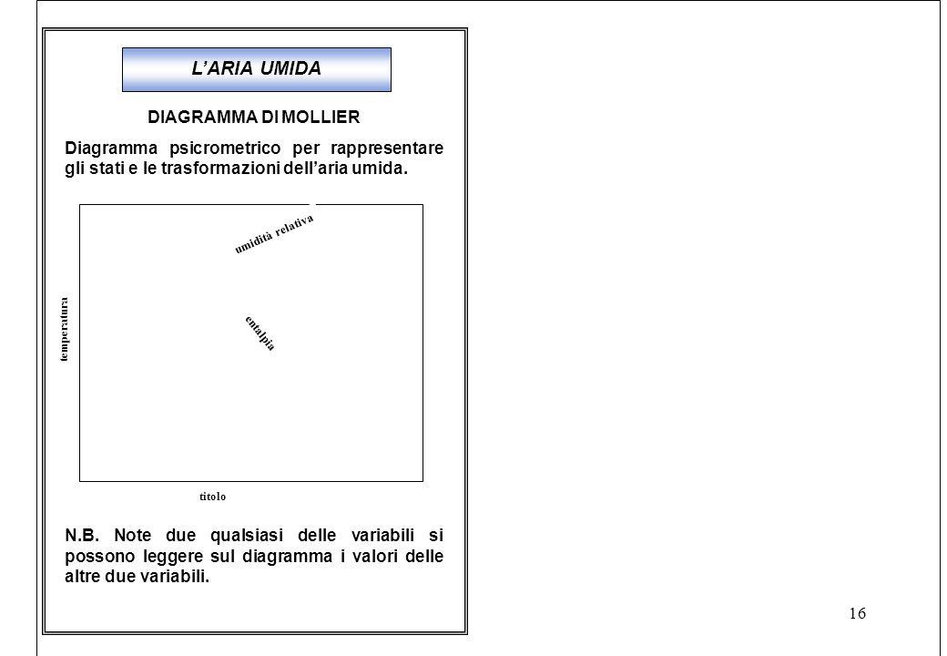 L'ARIA UMIDA DIAGRAMMA DI MOLLIER
