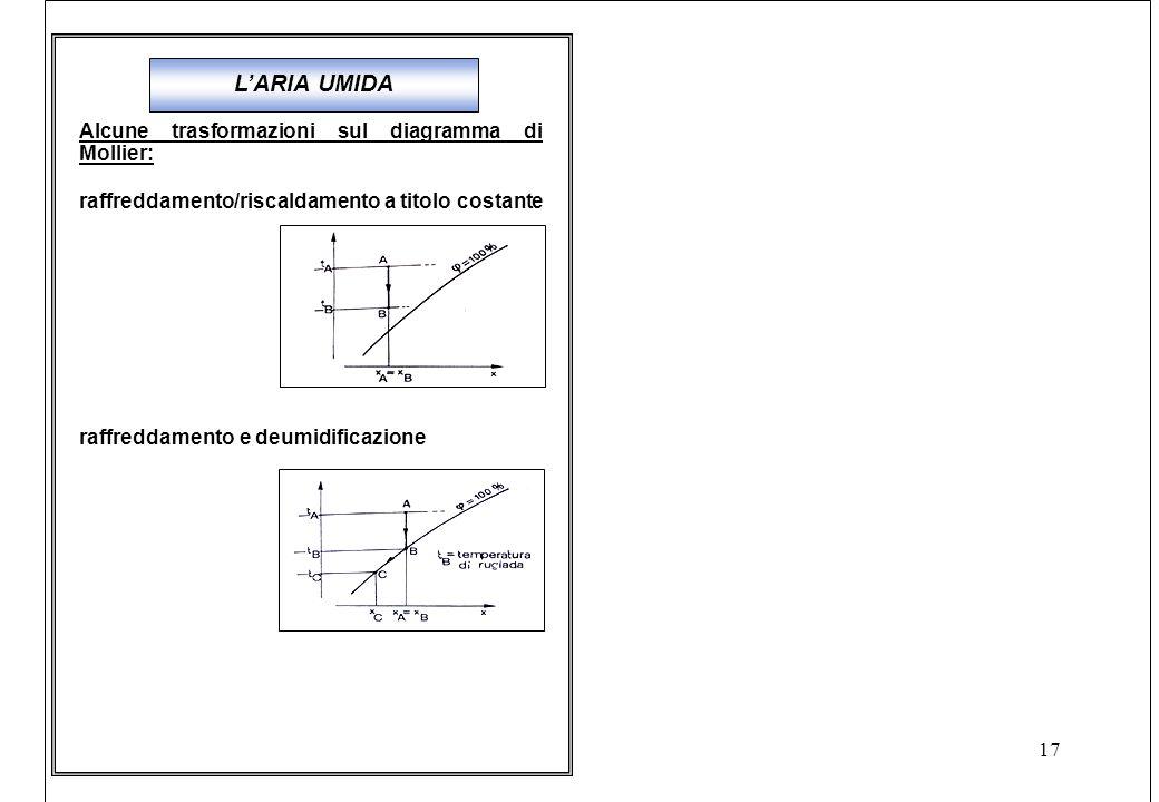 L'ARIA UMIDA Alcune trasformazioni sul diagramma di Mollier: