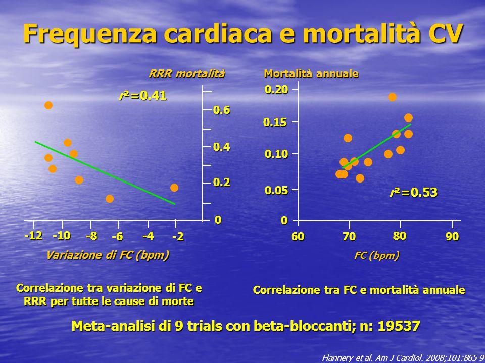 Frequenza cardiaca e mortalità CV